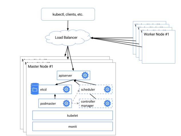 How to Deploy a Multi-Nodes Highly Available (HA) Kubernetes