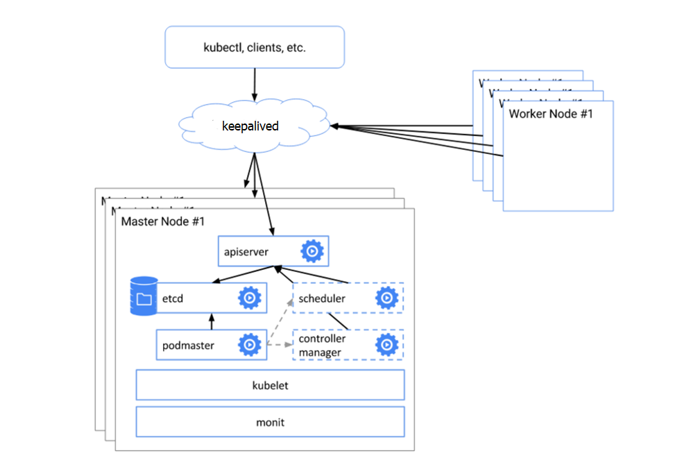 How to Auto Deploy a Multi-Nodes Highly Available (HA