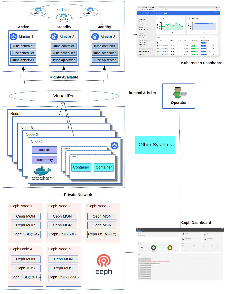 Advanced Kubernetes Cluster Architecture