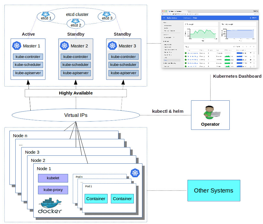 Professional Kubernetes Cluster Architecture