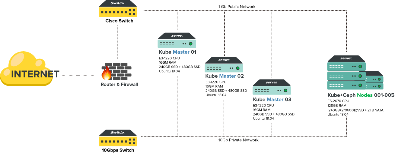 Professional Kubernetes Cluster Network Diagram